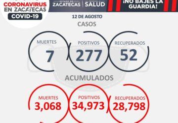 277 CASOS POSITIVOS DE COVID-19 Y 7 FALLECIMIENTOS HOY EN ZACATECAS; FOCO ROJO EN NOCHISTLÁN