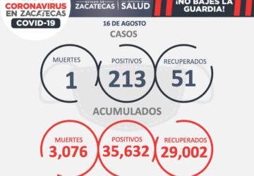 REPORTAN 213 NUEVOS CASOS DE COVID-19, 51 RECUPERADOS Y UNA MUERTE