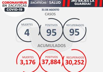 SE PRESENTAN ESTE MARTES 95 CASOS NUEVOS DE COVID-19 Y CUATRO DECESOS EN ZACATECAS
