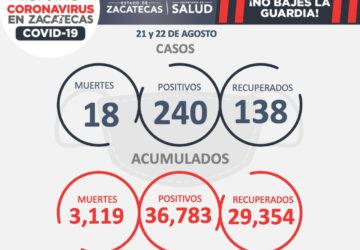 SE REPORTAN 240 NUEVOS CASOS DE COVID-19, 138 RECUPERADOS Y 18 DEFUNCIONES