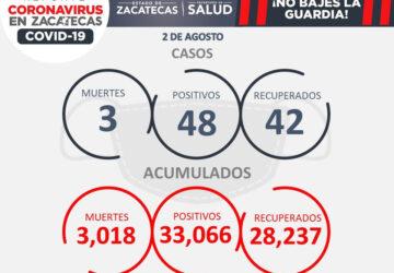 INICIA SEMANA CON TRES MUERTOS Y 48 CONTAGIOS DE COVID-19 EN ZACATECAS