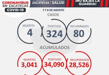 REGISTRA ZACATECAS SEGUNDA SEMANA CONSECUTIVA CON MÁS DE MIL NUEVOS CONTAGIOS DE COVID-19