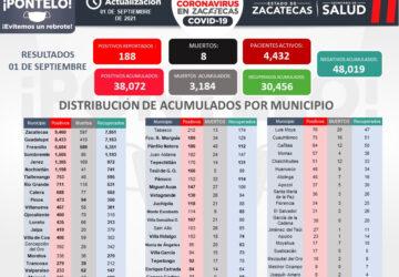 REBASA ZACATECAS LOS 38 MIL CONTAGIOS DE CORONAVIRUS CON 188 NUEVOS ESTE MIÉRCOLES