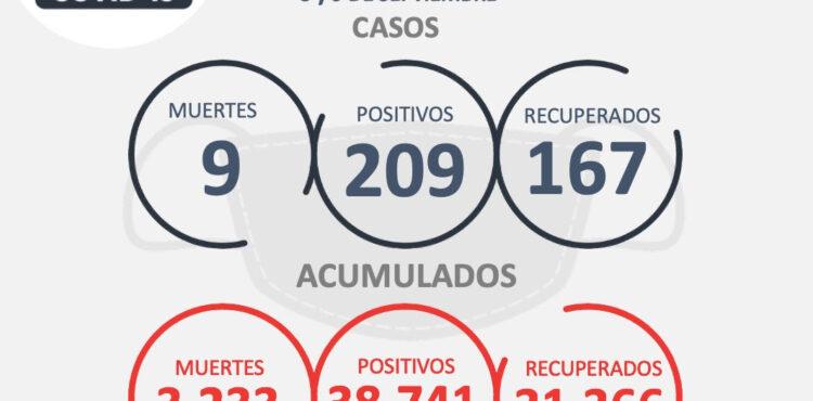 DURANTE DOS DÍAS SE ACUMULARON 209 NUEVOS CONTAGIOS DE COVID-19, 167 RECUPERADOS Y NUEVE DEFUNCIONES