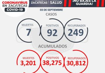 MUERTES POR COVID-19 EN ZACATECAS SUPERAN A LAS 3 MIL 200