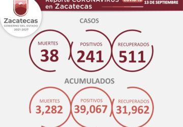 REGISTRA ZACATECAS 241 NUEVOS CONTAGIOS DE COVID-19 EN LOS ÚLTIMOS TRES DÍAS