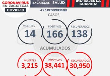DEJA FIN DE SEMANA 14 DECESOS POR COVID-19 Y 166 NUEVOS CASOS EN ZACATECAS