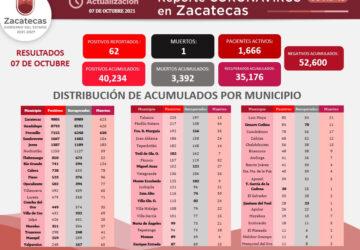 REPORTA SSZ 62 NUEVOS CASOS DE COVID-19