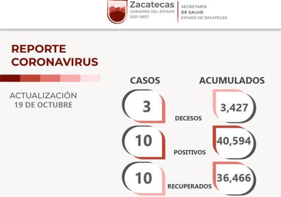 CONTINÚAN A LA BAJA CONTAGIOS DE COVID-19 EN ZACATECAS