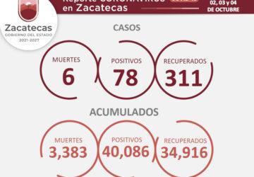 REGISTRA ZACATECAS 311 PERSONAS RECUPERADAS DE COVID-19 EN LOS ÚLTIMOS TRES DÍAS