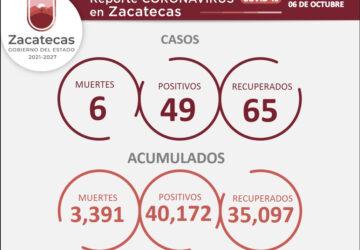HAY 65 PERSONAS RECUPERADAS DEL COVID-19 Y 49 NUEVOS CONTAGIOS EN ZACATECAS